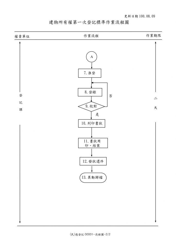 建物所有權第一次登記標準作業流程圖 (2)