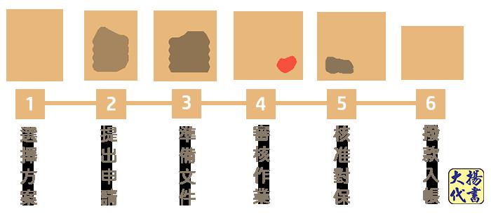 信用貸款申請流程 - 大揚代書事務所