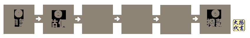 土地貸款流程圖 - 大揚代書事務所